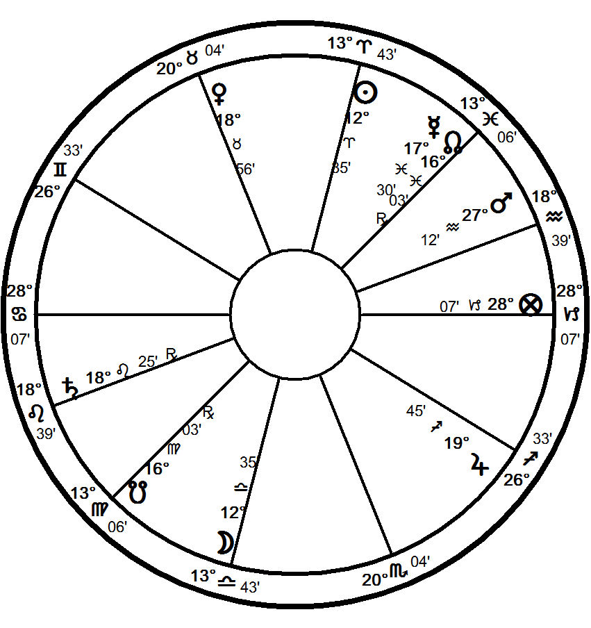fullmoonapril2 Astrology of the Full Moon: Full Moon of April 2, 2007