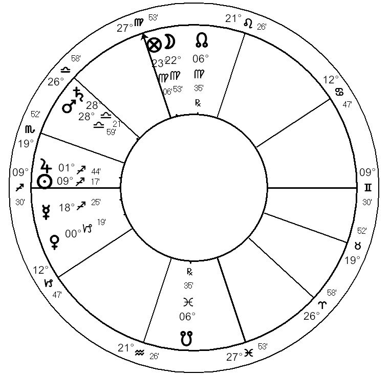 Astrology - Maria Callas Horoscope - Natal Astrology - Significator of Manner